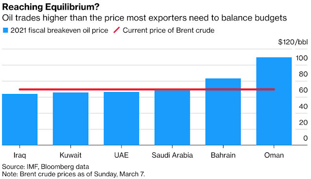 OPEC+ Surprise Sees Oil Soar Past Gulf's Budget-Balancing Levels - Bloomberg