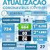 NOVO HORIZONTE-BA: BOLETIM E NOTA INFORMATIVA SOBRE O CORONAVÍRUS ( 22/07/2021)