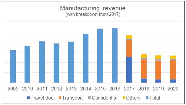 KFima manufacturing division revenue