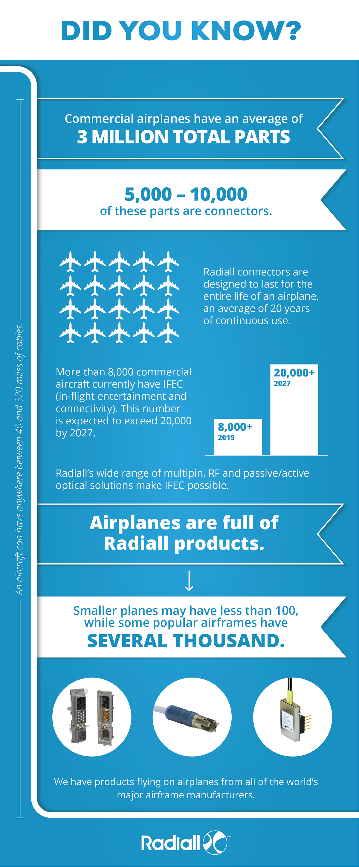 Radiall in Flight #infographic