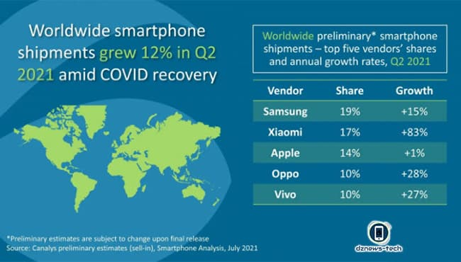 شاومي.. تتفوق أخيرًا على شركة آبل في سوق الهواتف الذكية في العالم وتفتك المرتبة الثانية!!