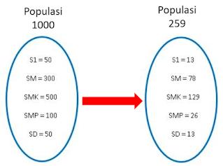 Populasi dan Sample Statistika Penelitian