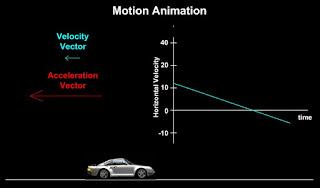 http://www.cabrillo.edu/~jmccullough/Applets/Flash/Mechanics/MotionDiagram.swf