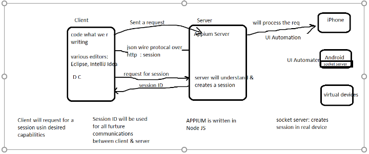 Introduction to Mobile Testing and Appium ~ SDET