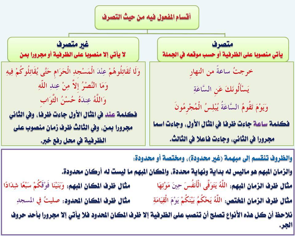بالصور قواعد اللغة العربية للمبتدئين , تعليم قواعد اللغة العربية , شرح مختصر في قواعد اللغة العربية 87.jpg