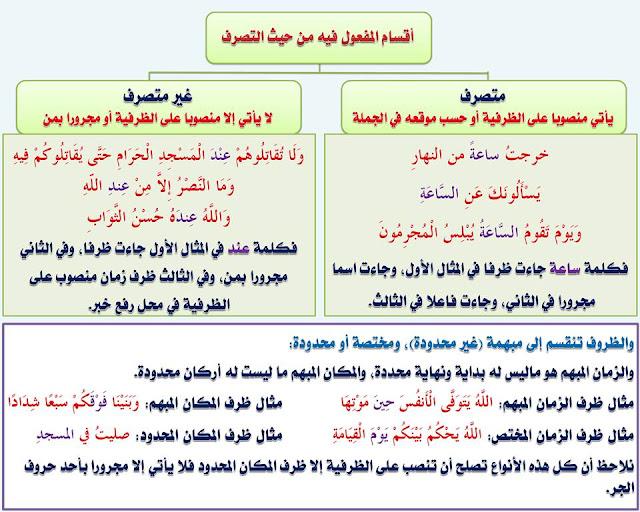 """انفراد.... كل قواعد اللغة العربية لطلاب """"ابتدائي - اعدادي - ثانوي"""" في صورة لوحات مبسطة مع الشرح والتدريبات 87"""