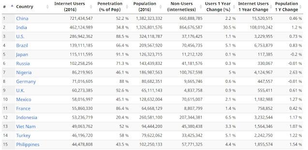 tabel jumlah pengguna internet di indonesia