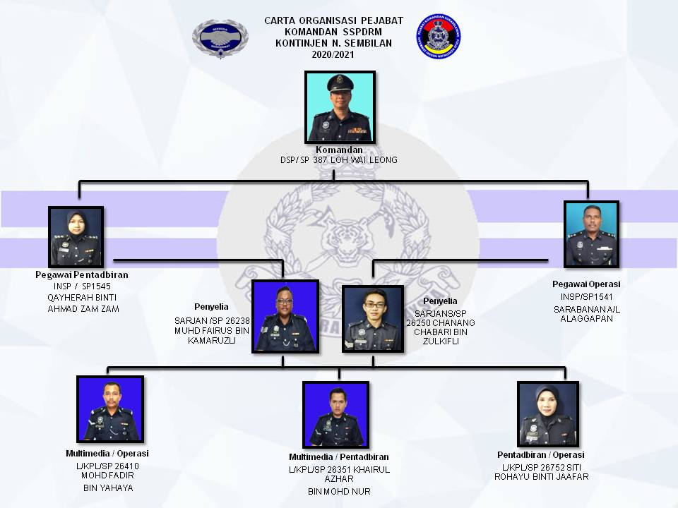 Carta Organisasi Pdrm Selangor 2019