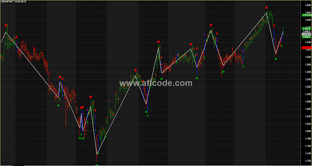 Zig Zag Indicator With Valid Entry And Exit