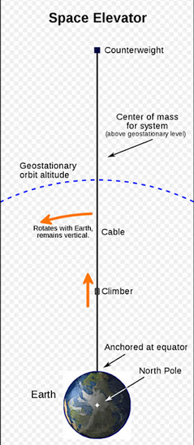 Space elevator concept with cable and counterweight (Source: Wikipedia)