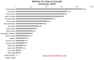 Canada midsize car sales chart November 2015