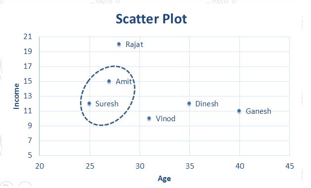 categorical data clustering python