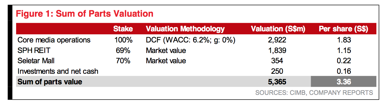 SOTP Valuation of SPH - CIMB Research 20170319