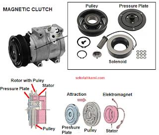 Fungsi Komponen Cara Kerja Magnetic Clutch