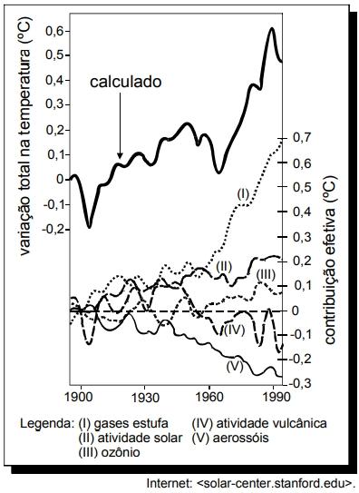 ENEM 2007: O gráfico abaixo ilustra o resultado de um estudo sobre o aquecimento global. A curva mais escura e contínua representa o resultado de um cálculo em que se considerou a soma de cinco fatores que influenciaram a temperatura média global de 1900 a 1990, conforme mostrado na legenda do gráfico.