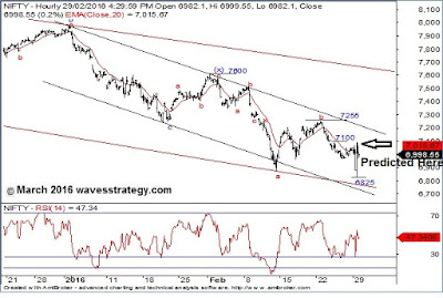 Nifty, Elliott Wave, Neo Wave