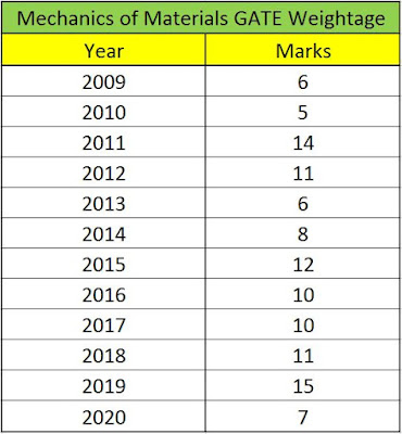 Mechanics Of Materials - Mechanical Engineering - GATE - Yearwise- Marks Weightage - MechanicaLibrary.com
