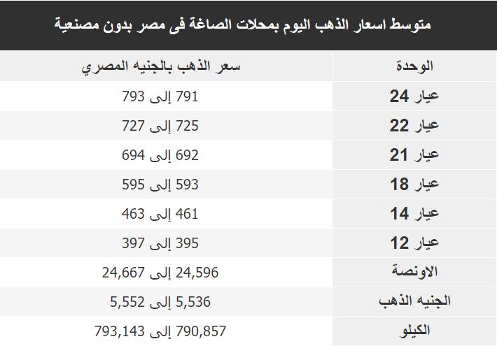 اسعار الذهب اليوم فى مصر Gold الاثنين 6 يناير 2020
