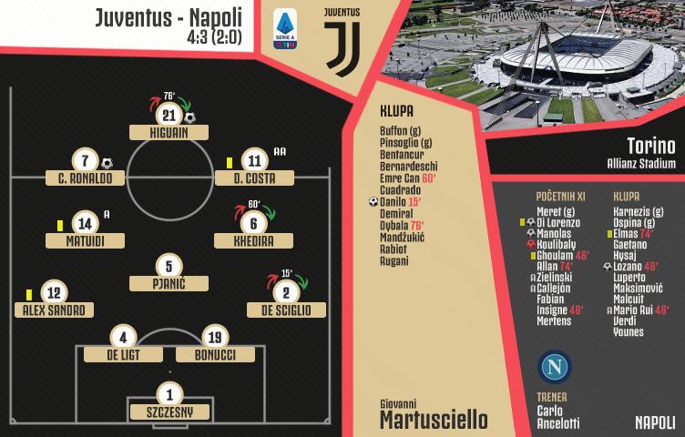 Serie A 2019/20 / 2. kolo / Juventus - Napoli 4:3 (2:0)