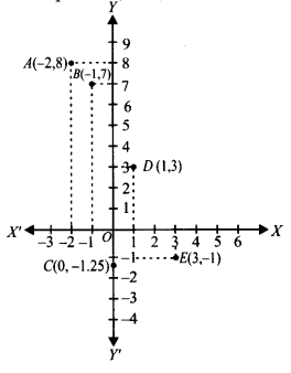NCERT Solutions for Class 9 Maths Chapter Chapter 3 Coordinate Geometry Ex 3.3