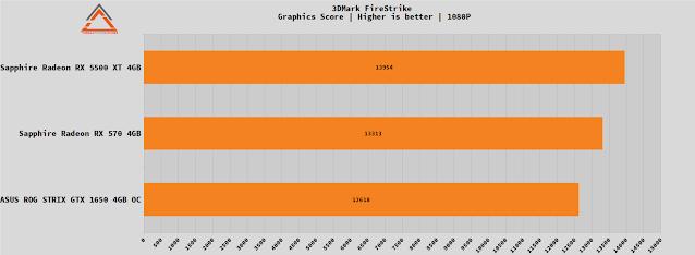 ROG Strix GTX 1650 OC review
