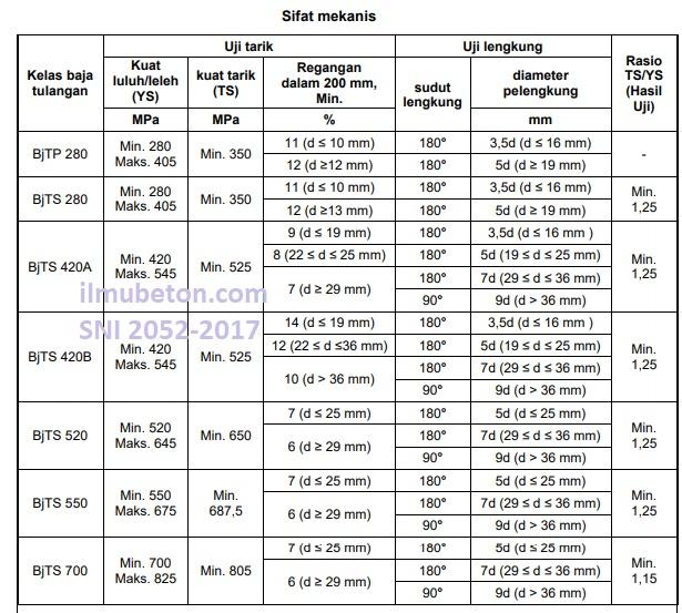 Tabel Sifat mekanis besi tulangan baja beton SNI 2052-2017