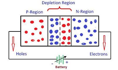 varactor diode in hindi