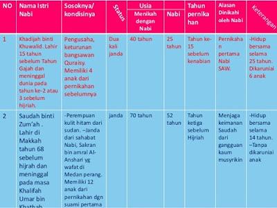 http://dayahguci.blogspot.com/2016/10/inilah-12-nama-nama-istri-nabi-muhammad.html