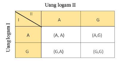 Materi Peluang Matematika dan Rumus Peluang SMP 5
