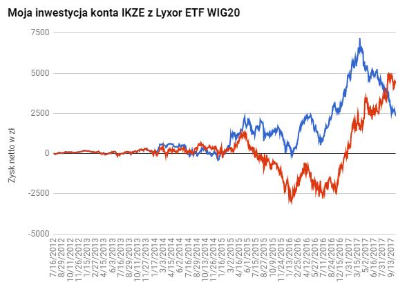 IKZE ETF WIG20 2017