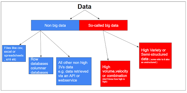 Why big data is actually small?