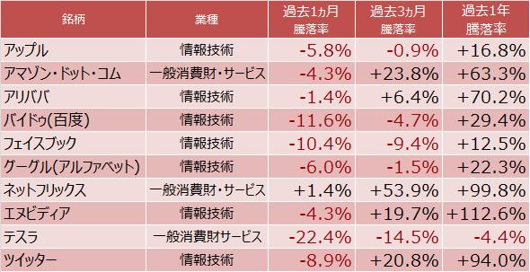 FANG+各銘柄の騰落率
