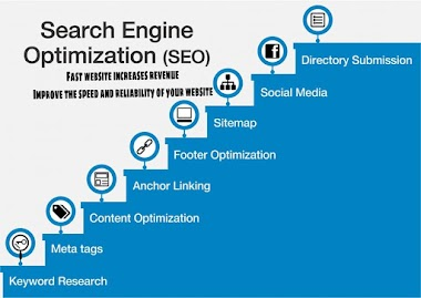 What is SEO. 2020 Seo Latest Trends & Updates