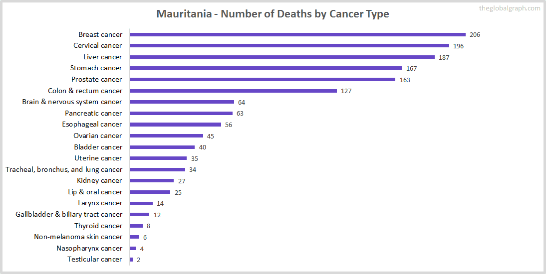 Major Risk Factors of Death (count) in Mauritania