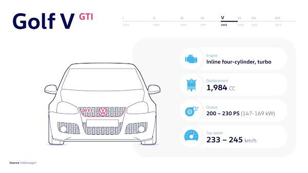 Golf V GTI (2004 - 2008) - O retorno com até 230 cv
