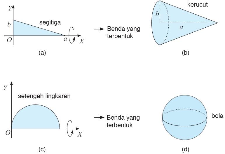 Integral matematika rumus pengertian contoh soal dan pembahasan gambar 19 benda putar ccuart Images