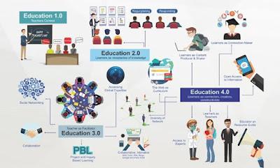 pendidikan 4.0