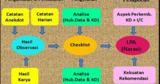 Perangkat Pembelajaran Tk Paud Kurikulum 2013 Blog Sekolah Dasar