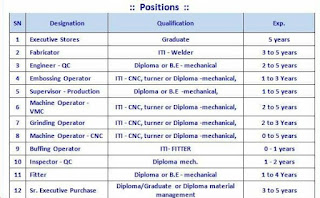 ITI, Diploma and Graduate Candidates Jobs Vacancy Walk In Interview For  Parle Elizabeth Tools Pvt. Ltd. Sanand, Gujarat