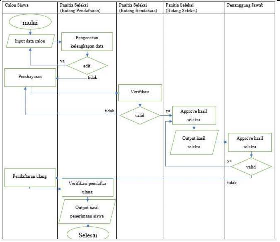 Gambar 6.1 Standard Operating Procedure (SOP) dengan studi kasus Penerimaan Siswa Baru