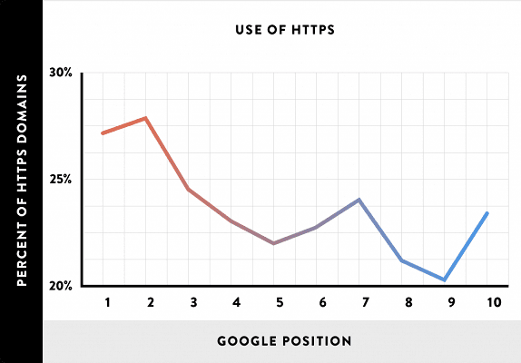How SSL helps in Google Ranking