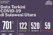Update Covid-19 Sulut: 16 Juni Bertambah 26 Kasus, Akumulatif Positif 701 Orang