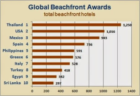 Global Beachfront Awards Top 10 Countries