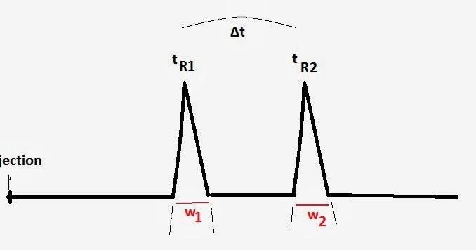Liquid Chromatography: Column Theory, Chromatographic