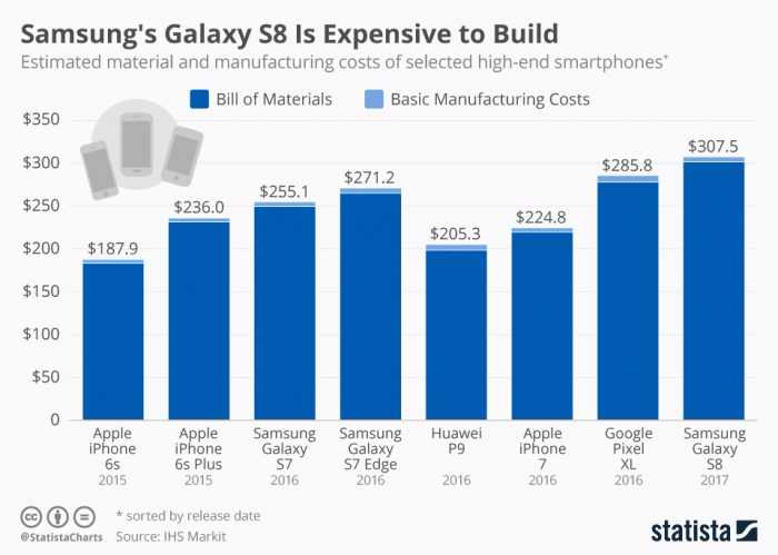 Report Shows how much to make the galaxy s8