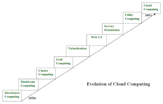 Cloud Computing, ISC2 Tutorial and Material, ISC2 Certification, ISC2 Exam Prep, ISC2 Guides