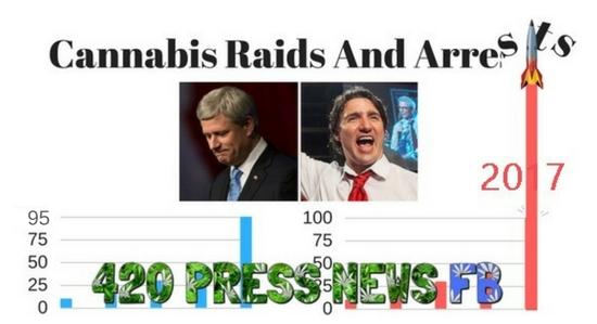 Cannabis Legalization Canada