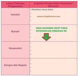 contoh-contoh kegiatan pengambilan keputusan bersama yang sesuai dengan nilai-nilai Pancasila www.simplenews.me