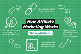 Belong to More Than One Affiliate Program, How It Works