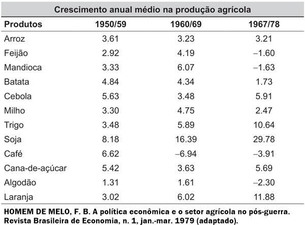 Crescimento anual médio na população agrícola